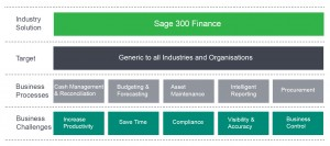 300Finance_diagram